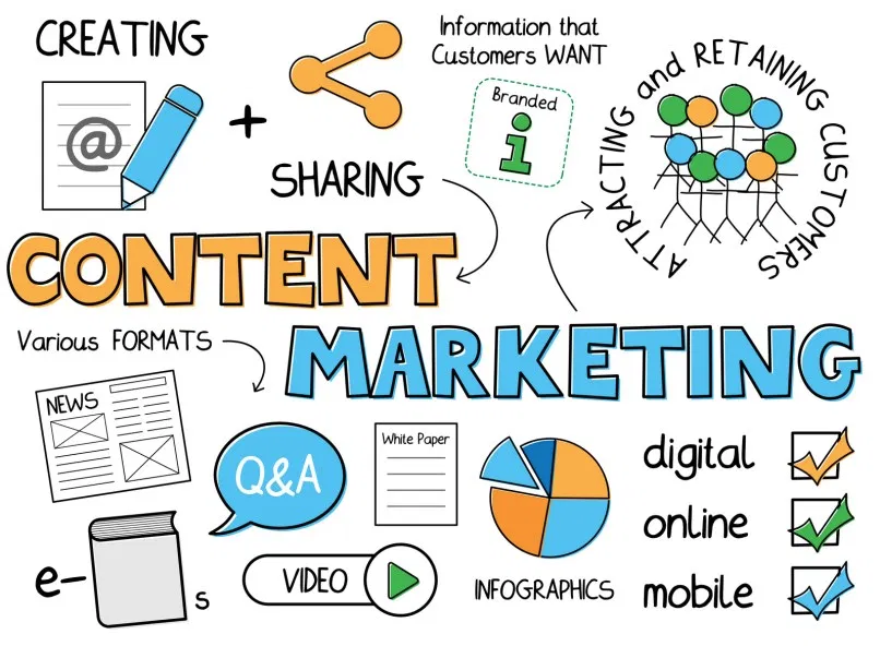 Content Marketing Agency Services Dublin